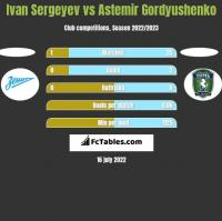 Ivan Sergeyev vs Astemir Gordyushenko h2h player stats