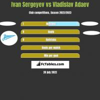 Ivan Sergeyev vs Vladislav Adaev h2h player stats
