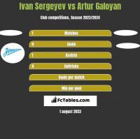 Ivan Sergeyev vs Artur Galoyan h2h player stats