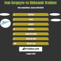 Ivan Sergeyev vs Aleksandr Orekhov h2h player stats