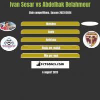 Ivan Sesar vs Abdelhak Belahmeur h2h player stats