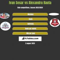 Ivan Sesar vs Alexandru Rauta h2h player stats