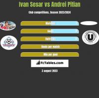 Ivan Sesar vs Andrei Pitian h2h player stats