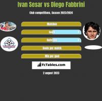 Ivan Sesar vs Diego Fabbrini h2h player stats