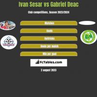 Ivan Sesar vs Gabriel Deac h2h player stats