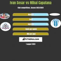 Ivan Sesar vs Mihai Capatana h2h player stats