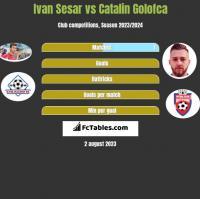 Ivan Sesar vs Catalin Golofca h2h player stats