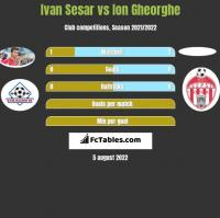 Ivan Sesar vs Ion Gheorghe h2h player stats