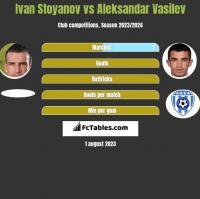 Ivan Stoyanov vs Aleksandar Vasilev h2h player stats