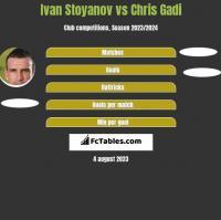 Ivan Stoyanov vs Chris Gadi h2h player stats