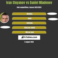 Ivan Stoyanov vs Daniel Mladenov h2h player stats