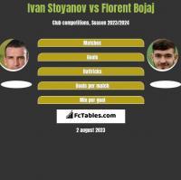 Ivan Stoyanov vs Florent Bojaj h2h player stats