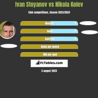 Ivan Stoyanov vs Nikola Kolev h2h player stats