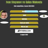 Ivan Stoyanov vs Gaius Makouta h2h player stats