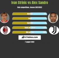 Ivan Strinic vs Alex Sandro h2h player stats