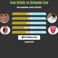 Ivan Strinic vs Armando Izzo h2h player stats