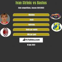 Ivan Strinic vs Bastos h2h player stats