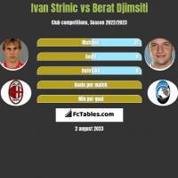 Ivan Strinic vs Berat Djimsiti h2h player stats