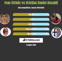 Ivan Strinic vs Cristian Daniel Ansaldi h2h player stats