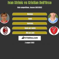 Ivan Strinic vs Cristian Dell'Orco h2h player stats