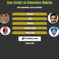 Ivan Strinic vs Domenico Maietta h2h player stats
