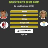 Ivan Strinic vs Dusan Basta h2h player stats