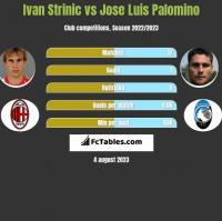 Ivan Strinic vs Jose Luis Palomino h2h player stats