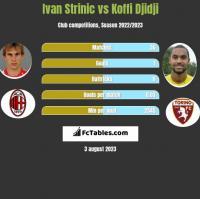 Ivan Strinic vs Koffi Djidji h2h player stats
