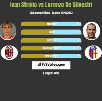 Ivan Strinic vs Lorenzo De Silvestri h2h player stats