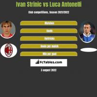 Ivan Strinic vs Luca Antonelli h2h player stats