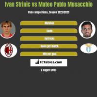 Ivan Strinic vs Mateo Pablo Musacchio h2h player stats