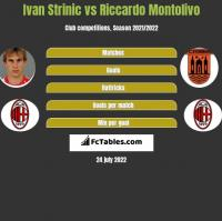 Ivan Strinic vs Riccardo Montolivo h2h player stats