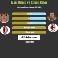 Ivan Strinic vs Simon Kjaer h2h player stats