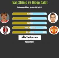 Ivan Strinic vs Diogo Dalot h2h player stats