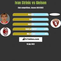 Ivan Strinic vs Gleison h2h player stats