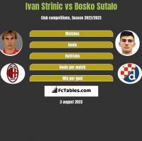 Ivan Strinic vs Bosko Sutalo h2h player stats