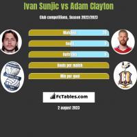 Ivan Sunjic vs Adam Clayton h2h player stats