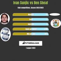 Ivan Sunjic vs Ben Sheaf h2h player stats