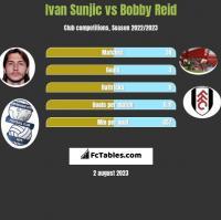 Ivan Sunjic vs Bobby Reid h2h player stats