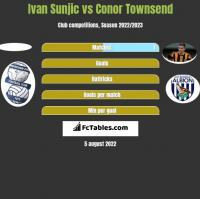Ivan Sunjic vs Conor Townsend h2h player stats