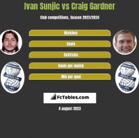 Ivan Sunjic vs Craig Gardner h2h player stats