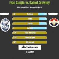 Ivan Sunjic vs Daniel Crowley h2h player stats
