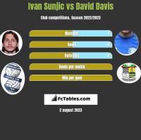 Ivan Sunjic vs David Davis h2h player stats