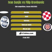 Ivan Sunjic vs Filip Krovinovic h2h player stats