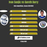 Ivan Sunjic vs Gareth Barry h2h player stats