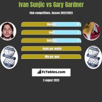 Ivan Sunjic vs Gary Gardner h2h player stats