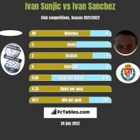 Ivan Sunjic vs Ivan Sanchez h2h player stats