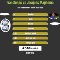 Ivan Sunjic vs Jacques Maghoma h2h player stats