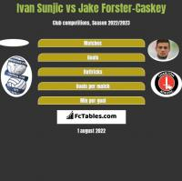 Ivan Sunjic vs Jake Forster-Caskey h2h player stats