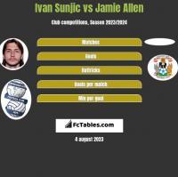 Ivan Sunjic vs Jamie Allen h2h player stats
